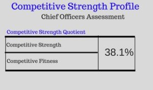 Competitive Strength Profile
